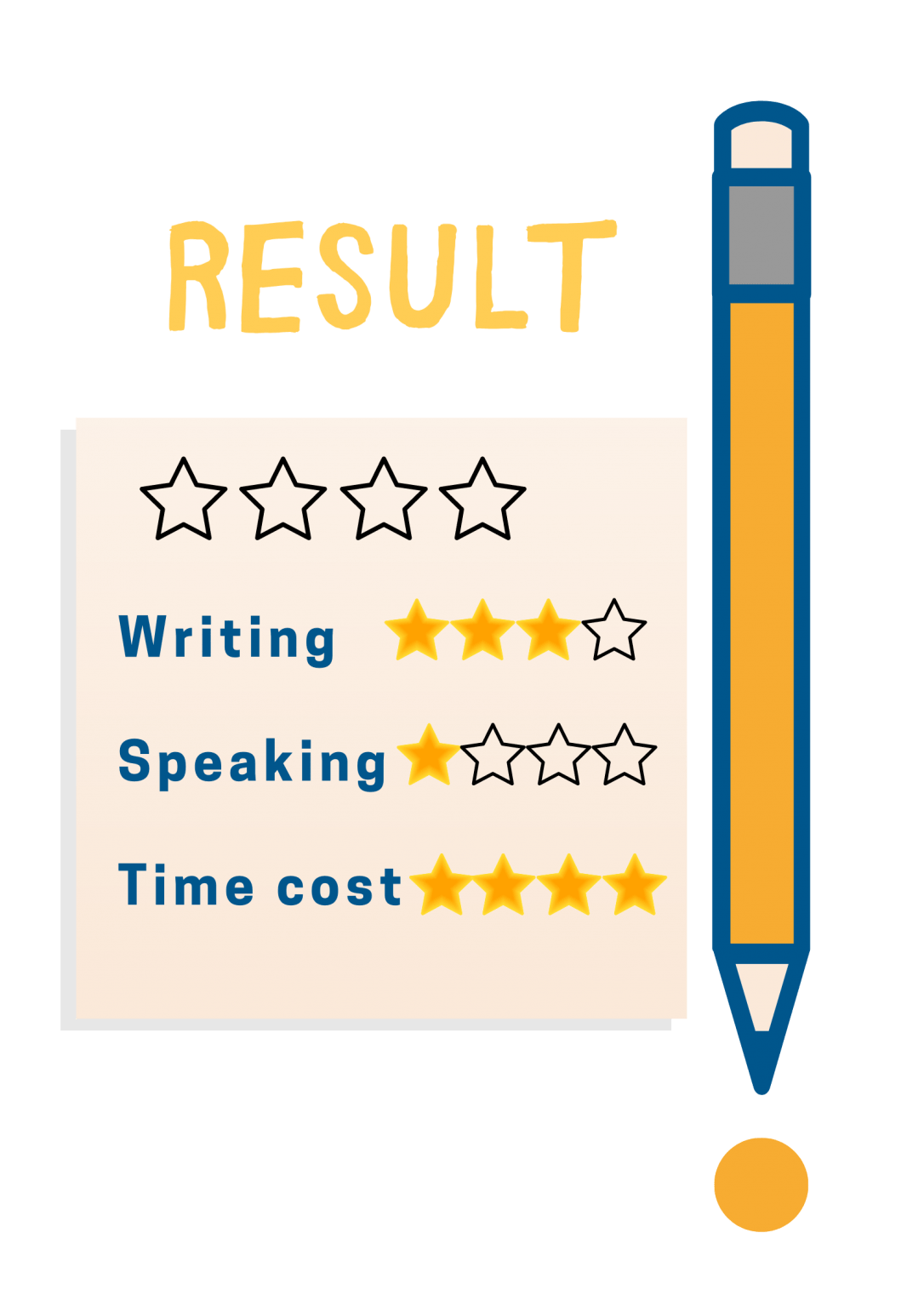 Learning Language at School Result