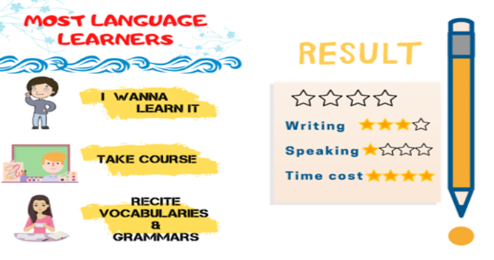 learning result2